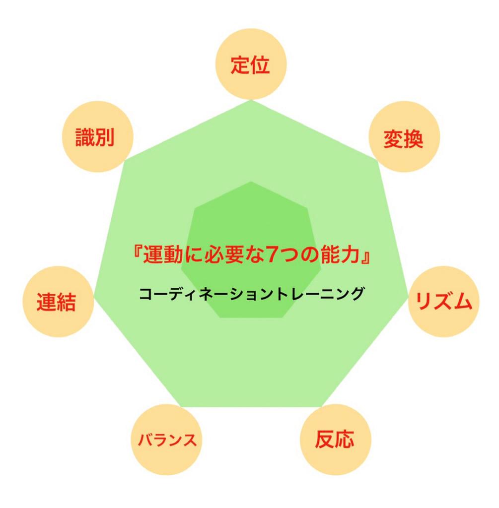 定位 変換 リズム 反応 バランス 連結 識別